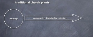 church plant